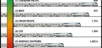 Late Trains Cost Amtrak Big Bucks.