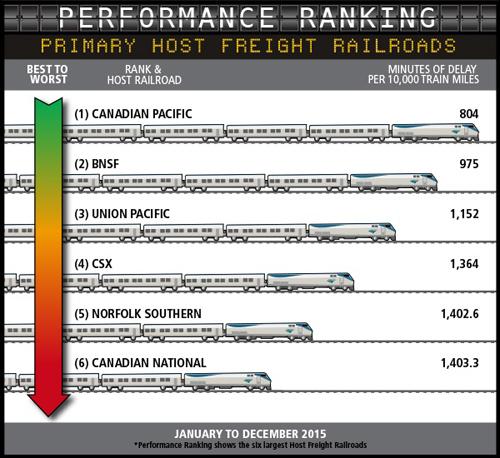 Post_Freight_Ranking